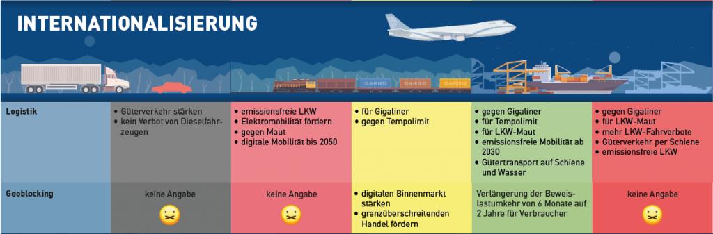 Internationalisierung in Bezug auf Geoblocking & Logistik.