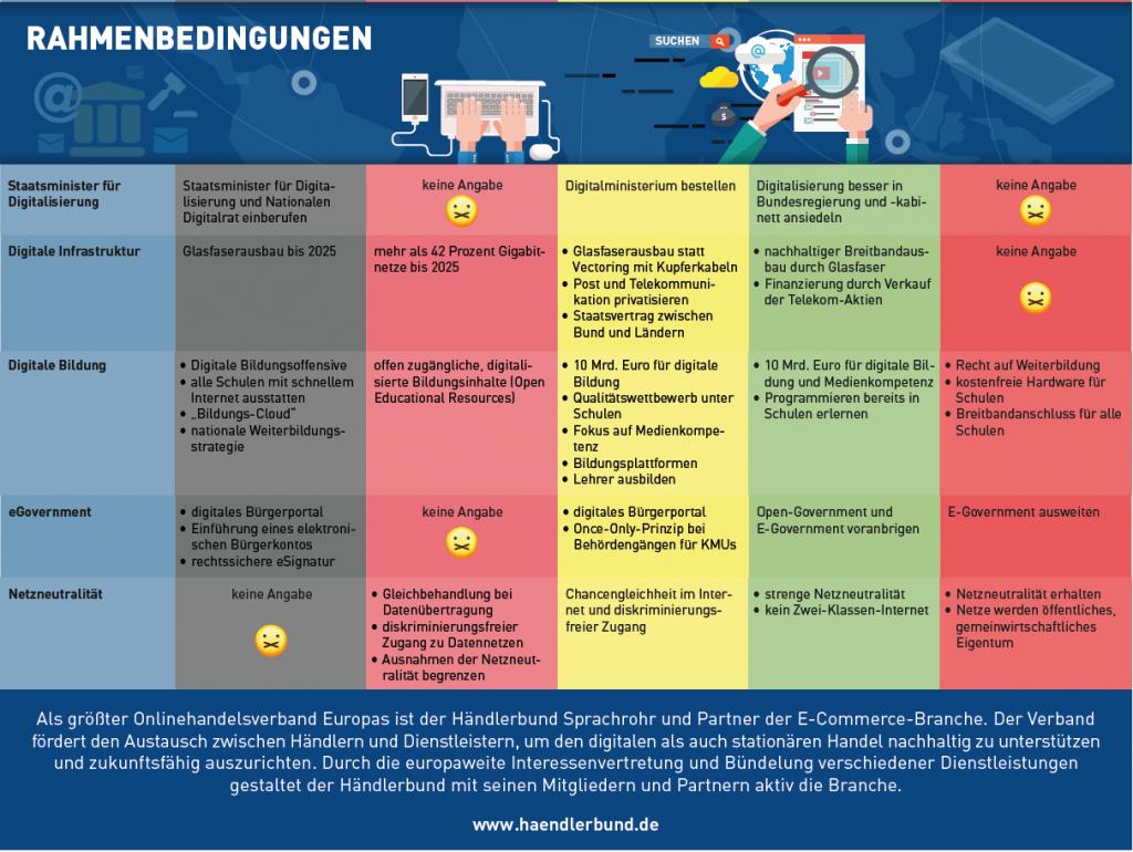 Rahmenbedingungen der Digitalisierung.